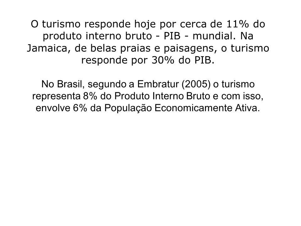 O turismo responde hoje por cerca de 11% do produto interno bruto - PIB - mundial.