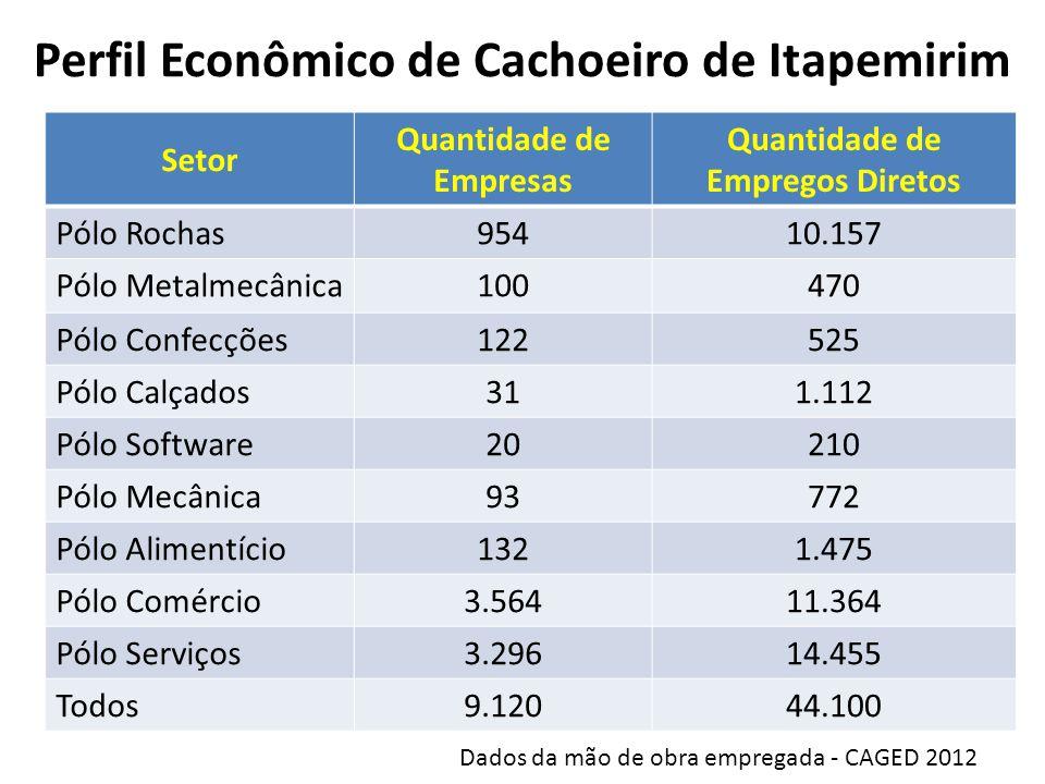 Perfil Econômico de Cachoeiro de Itapemirim