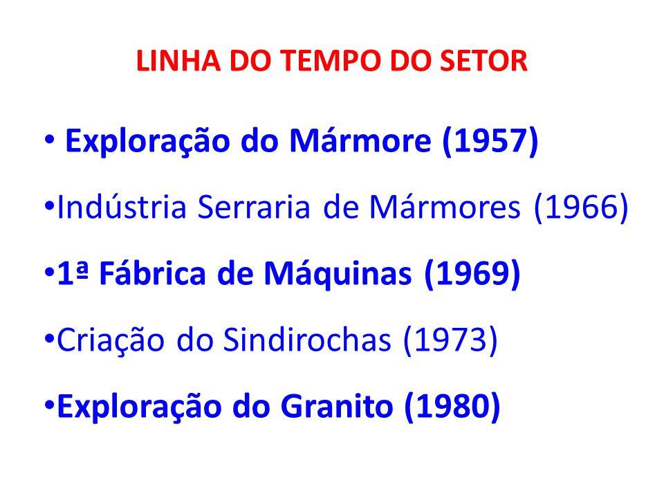 Exploração do Mármore (1957) Indústria Serraria de Mármores (1966)