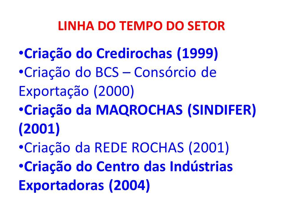 Criação do Credirochas (1999)