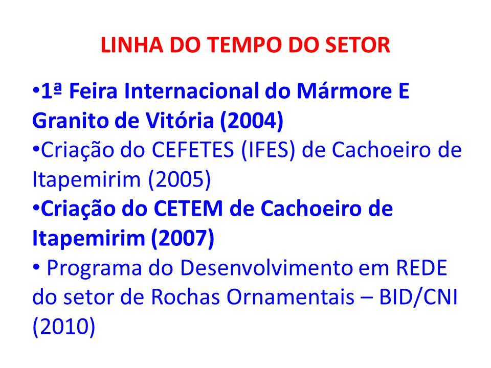 LINHA DO TEMPO DO SETOR 1ª Feira Internacional do Mármore E Granito de Vitória (2004) Criação do CEFETES (IFES) de Cachoeiro de Itapemirim (2005)