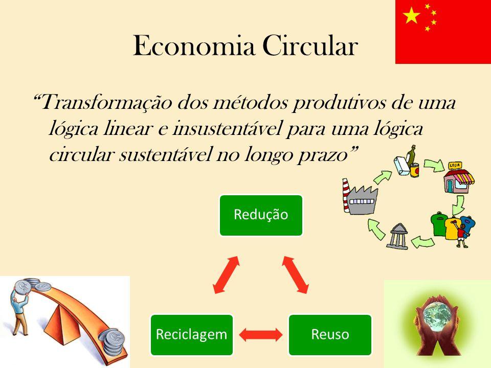 Economia Circular Transformação dos métodos produtivos de uma lógica linear e insustentável para uma lógica circular sustentável no longo prazo