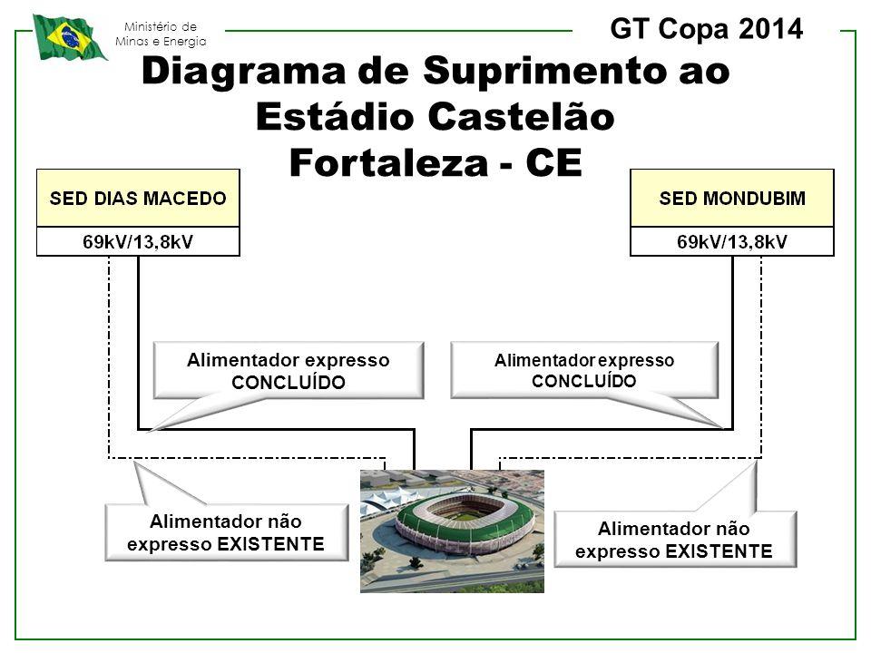 Diagrama de Suprimento ao Estádio Castelão Fortaleza - CE