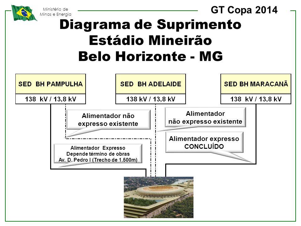 Diagrama de Suprimento Estádio Mineirão Belo Horizonte - MG
