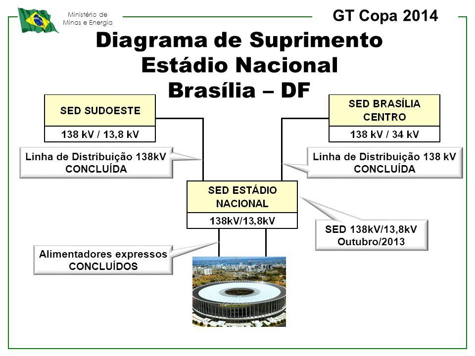 Diagrama de Suprimento Estádio Nacional Brasília – DF