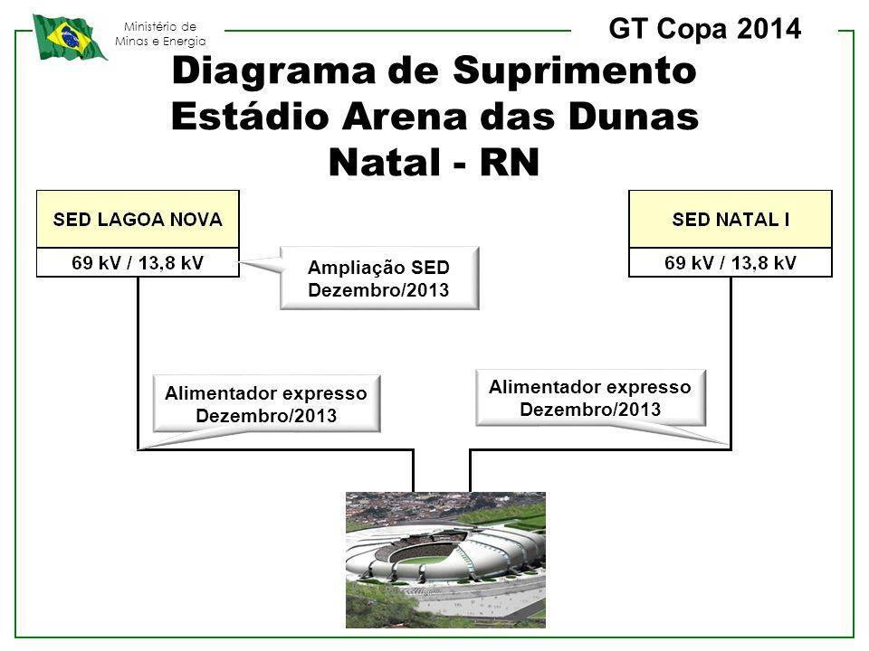 Diagrama de Suprimento Estádio Arena das Dunas Natal - RN
