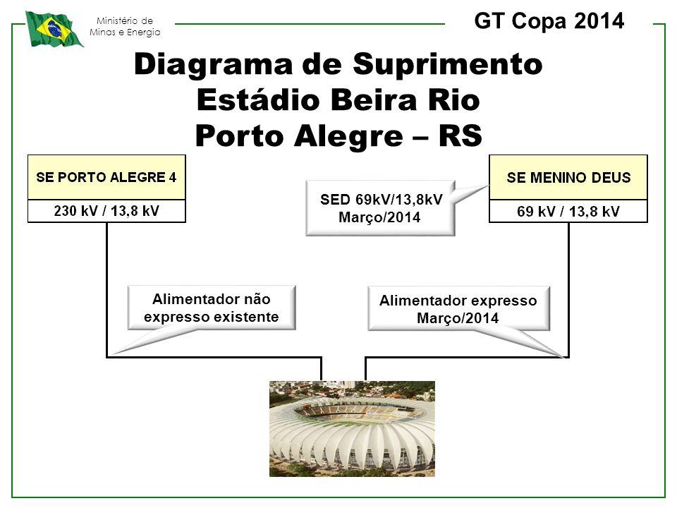Alimentador não expresso existente Alimentador expresso Março/2014