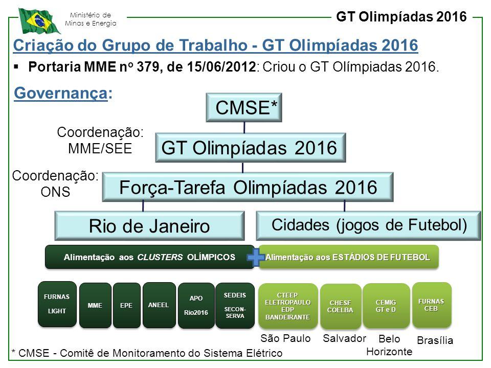 Alimentação aos CLUSTERS OLÍMPICOS Alimentação aos ESTÁDIOS DE FUTEBOL