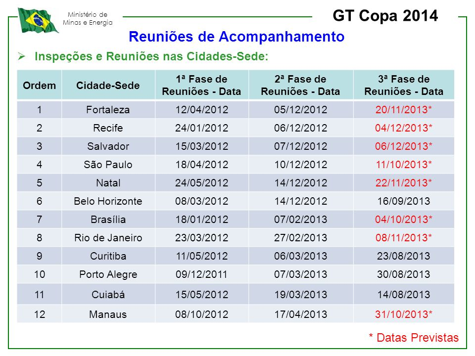 GT Copa 2014 Reuniões de Acompanhamento