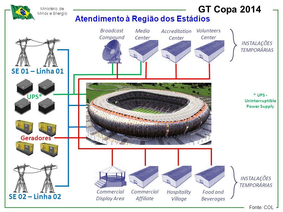 Atendimento à Região dos Estádios * UPS - Uninterruptible Power Supply