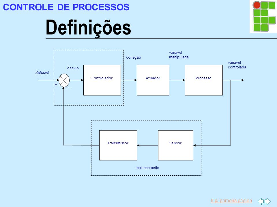 Definições CONTROLE DE PROCESSOS Controlador Processo Atuador