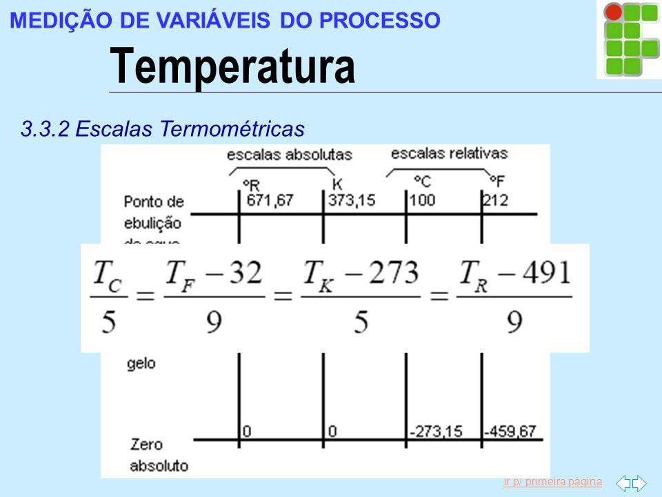 Temperatura MEDIÇÃO DE VARIÁVEIS DO PROCESSO
