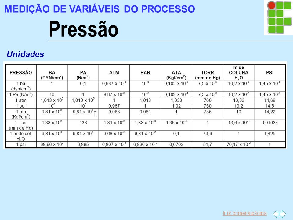 MEDIÇÃO DE VARIÁVEIS DO PROCESSO