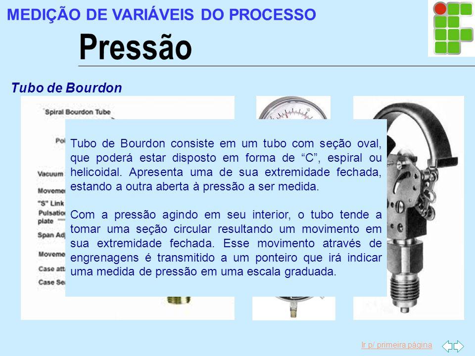Pressão MEDIÇÃO DE VARIÁVEIS DO PROCESSO Tubo de Bourdon
