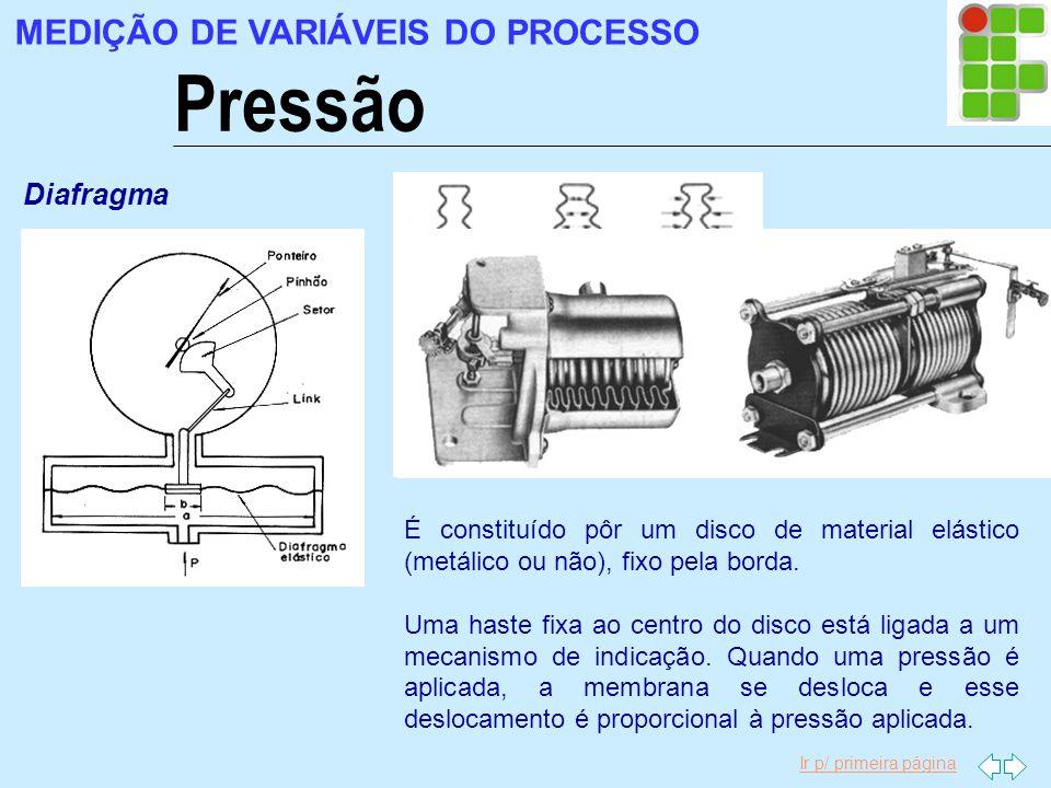 Pressão MEDIÇÃO DE VARIÁVEIS DO PROCESSO Diafragma