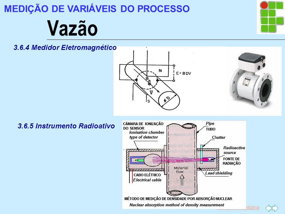 Vazão MEDIÇÃO DE VARIÁVEIS DO PROCESSO 3.6.4 Medidor Eletromagnético