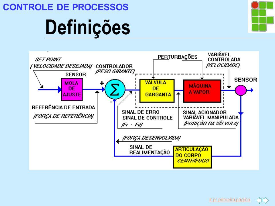 CONTROLE DE PROCESSOS Definições