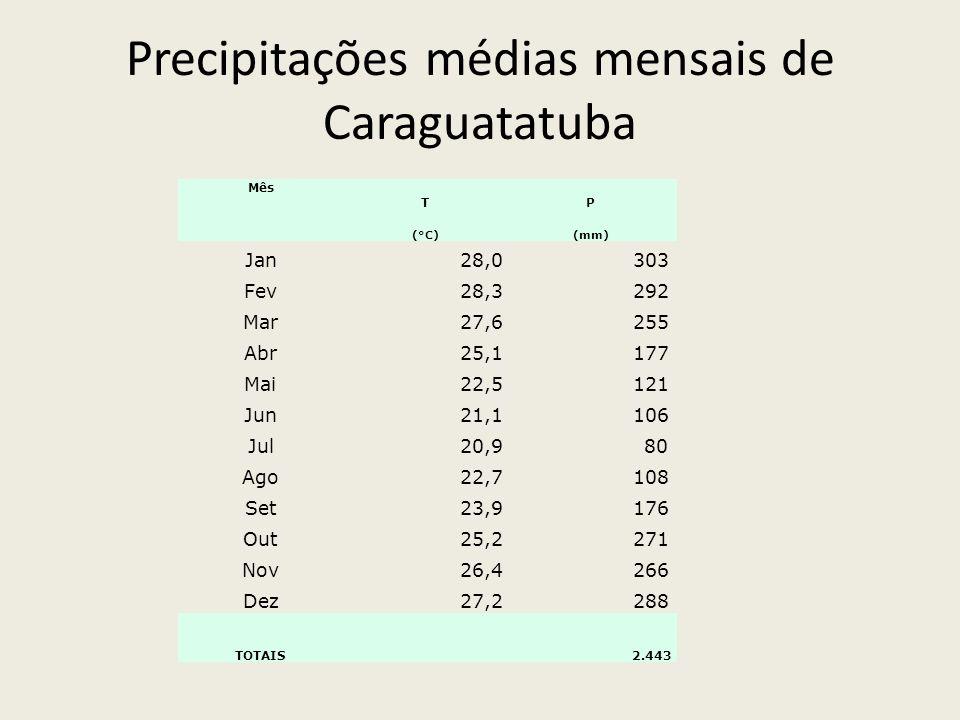 Precipitações médias mensais de Caraguatatuba