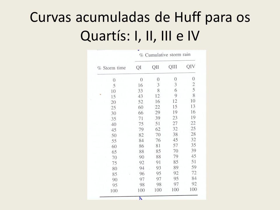 Curvas acumuladas de Huff para os Quartís: I, II, III e IV