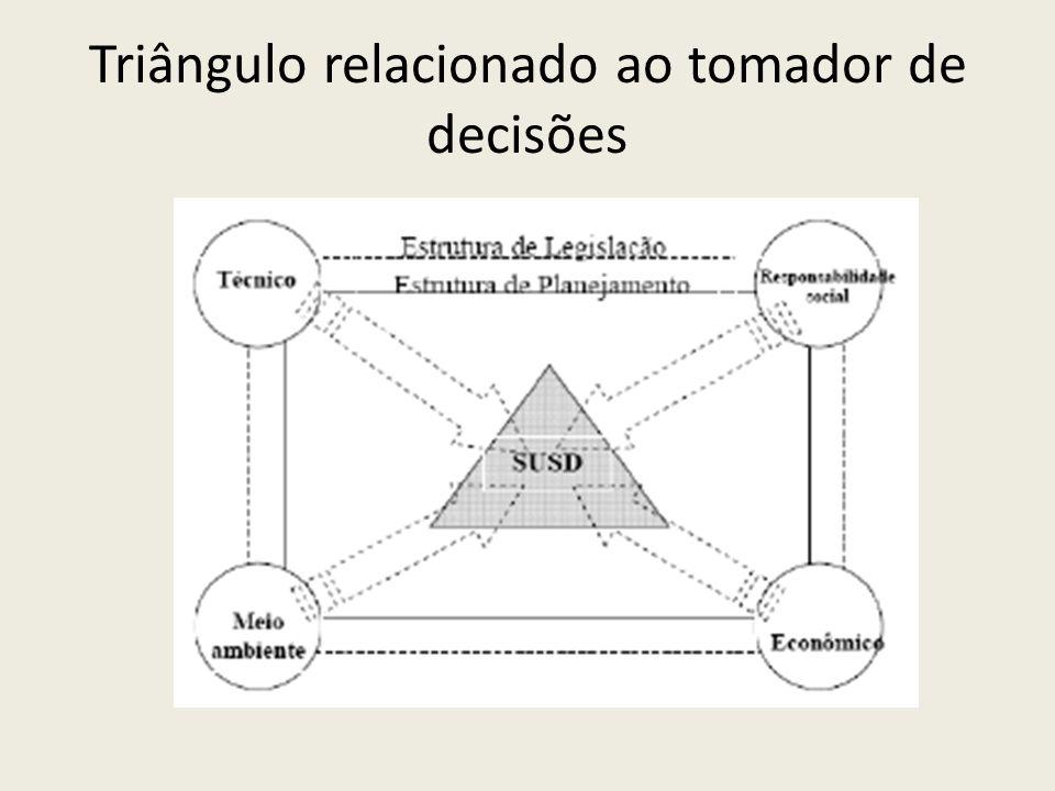 Triângulo relacionado ao tomador de decisões