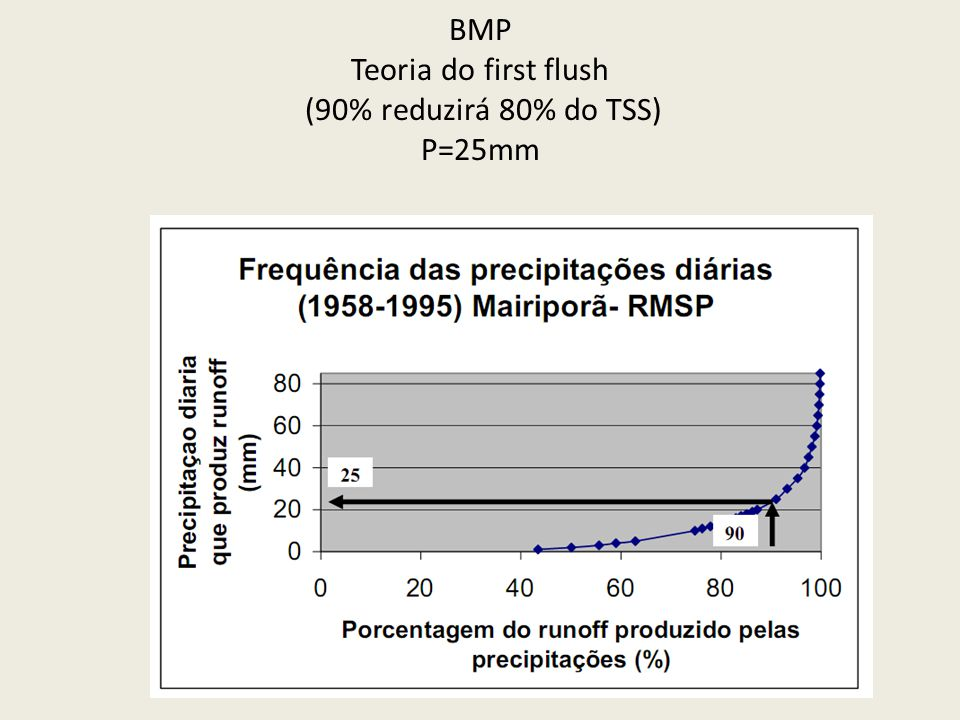 BMP Teoria do first flush (90% reduzirá 80% do TSS) P=25mm