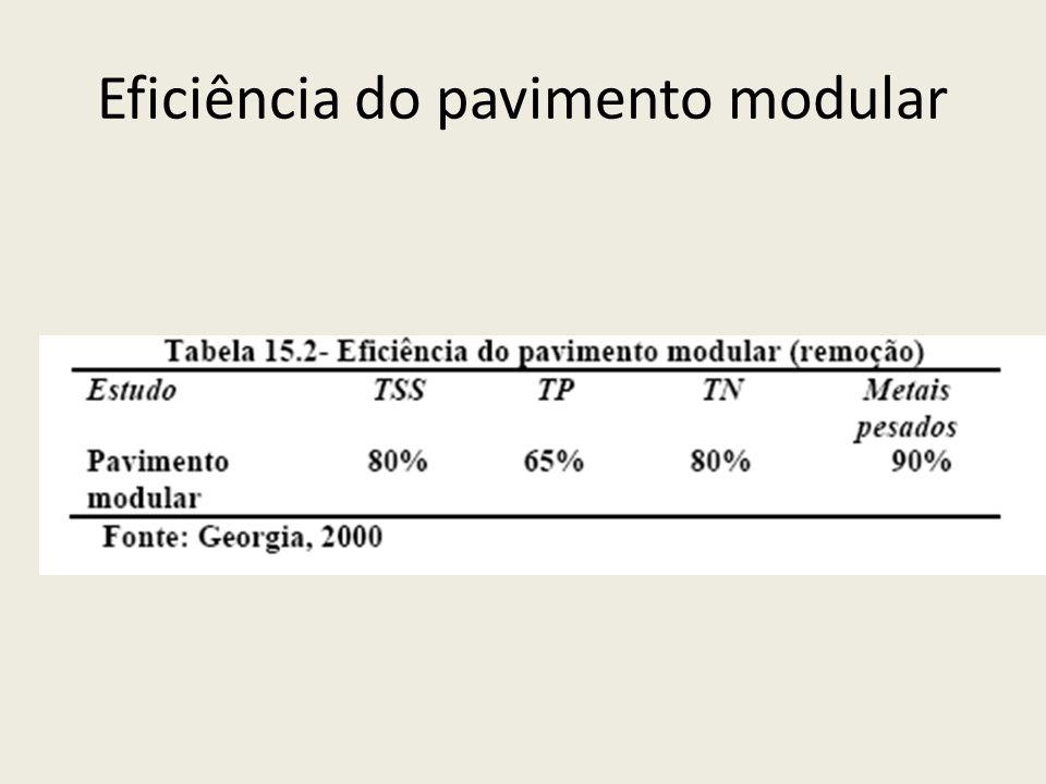 Eficiência do pavimento modular
