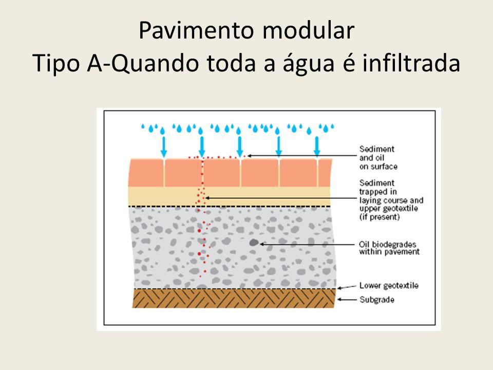 Pavimento modular Tipo A-Quando toda a água é infiltrada
