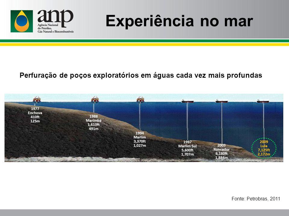 Experiência no mar Perfuração de poços exploratórios em águas cada vez mais profundas.