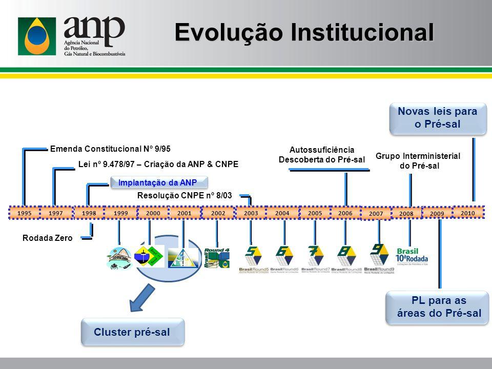 Evolução Institucional Novas leis para o Pré-sal