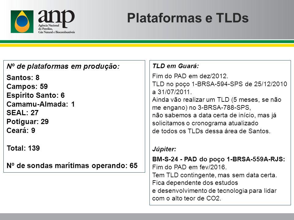 Plataformas e TLDs Nº de plataformas em produção: Santos: 8 Campos: 59