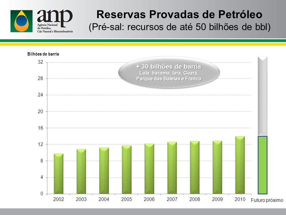 Reservas Provadas de Petróleo