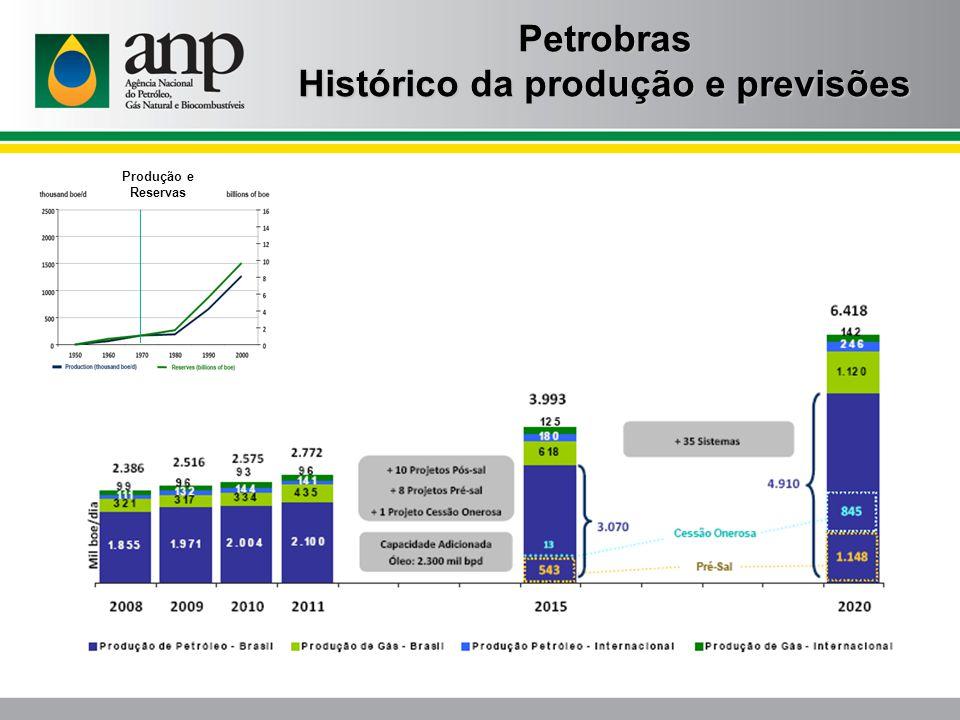 Histórico da produção e previsões