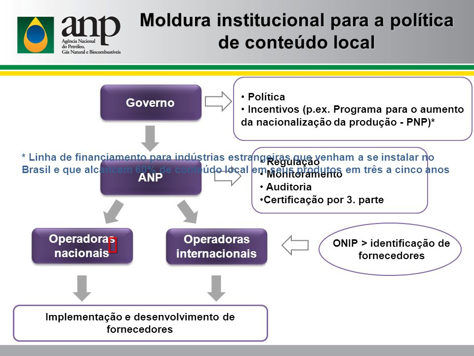 ü Moldura institucional para a política de conteúdo local Governo ANP