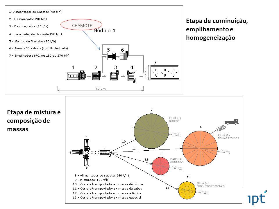 Etapa de cominuição, empilhamento e homogeneização
