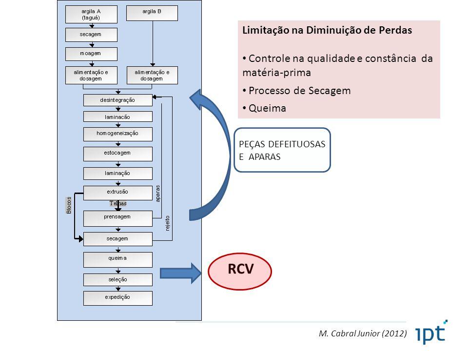 RCV Limitação na Diminuição de Perdas