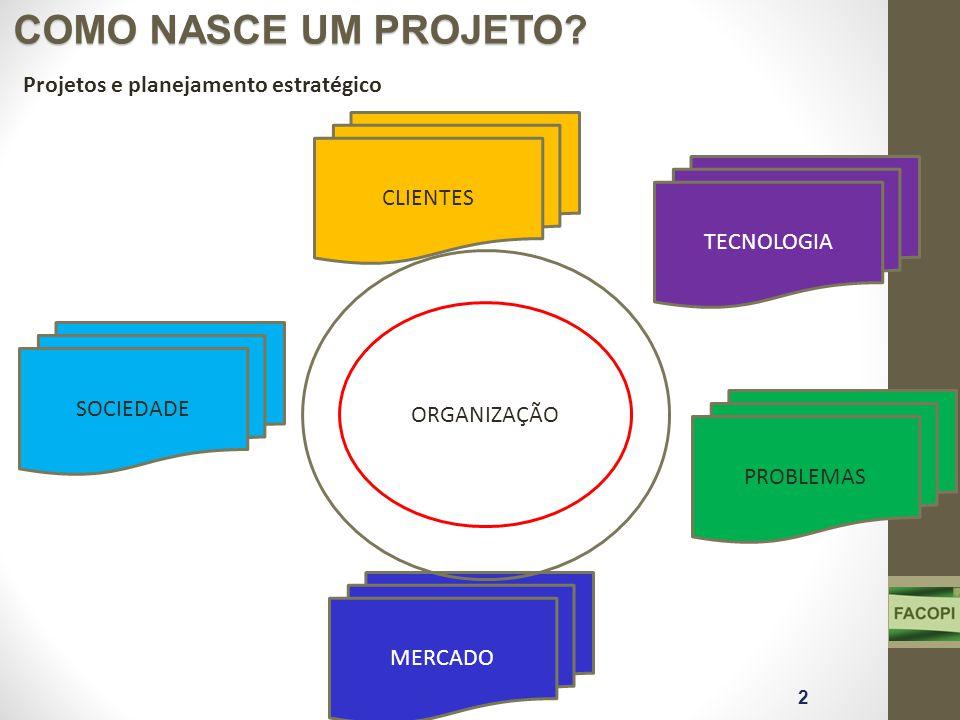 COMO NASCE UM PROJETO Projetos e planejamento estratégico CLIENTES