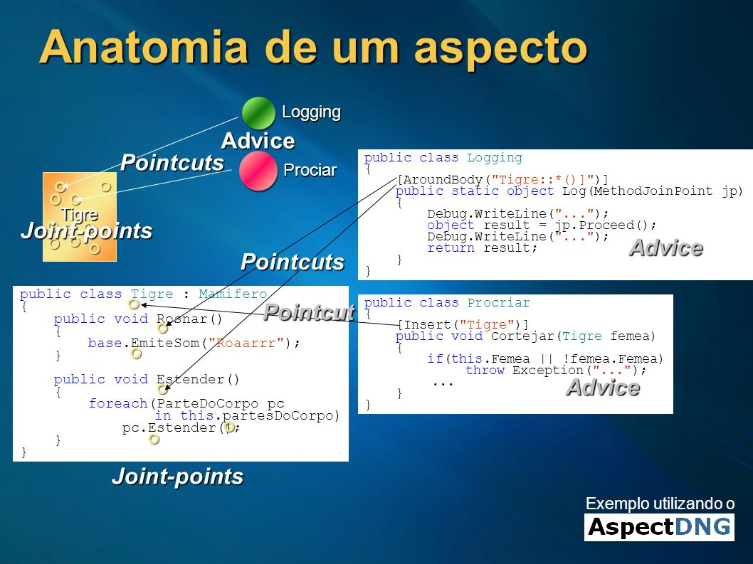Anatomia de um aspecto Advice Pointcuts Joint-points Advice Pointcuts