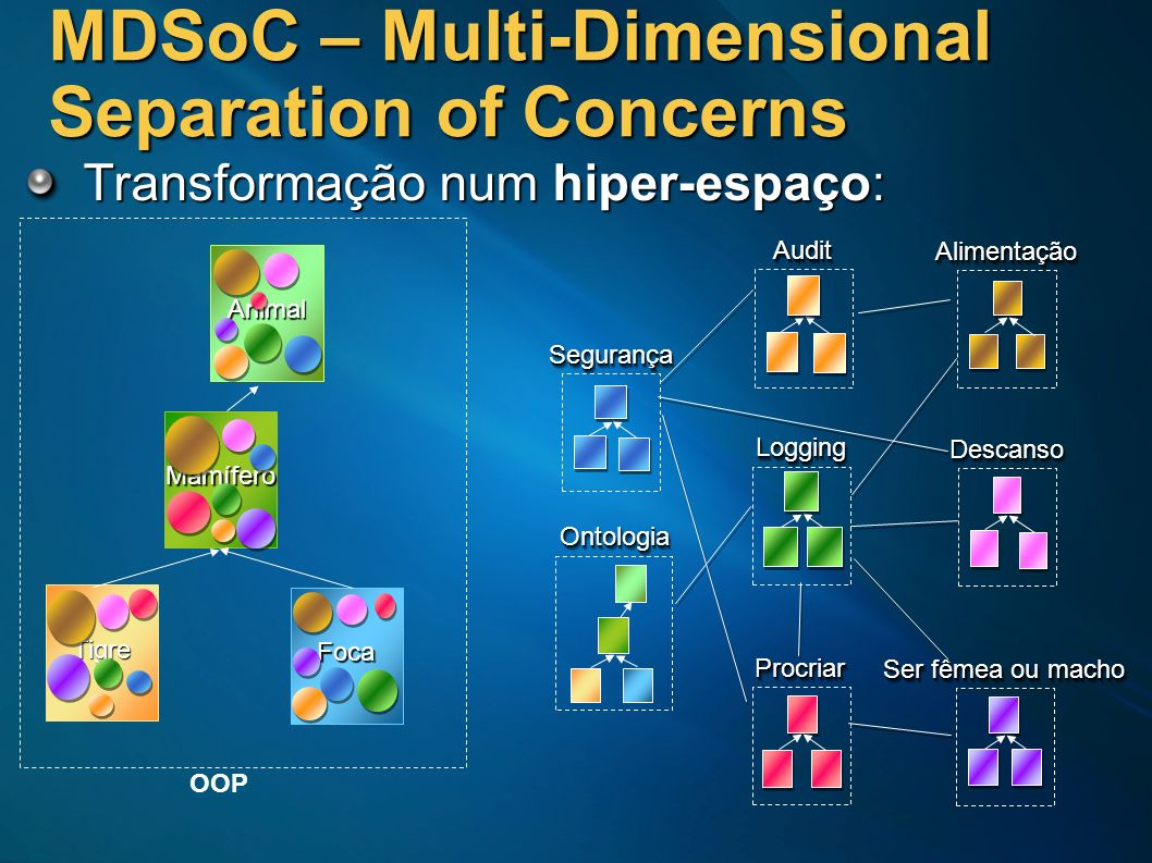 MDSoC – Multi-Dimensional Separation of Concerns