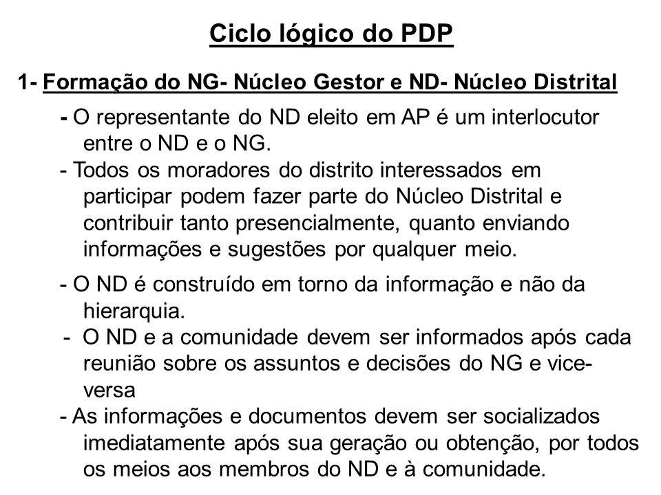 1- Formação do NG- Núcleo Gestor e ND- Núcleo Distrital