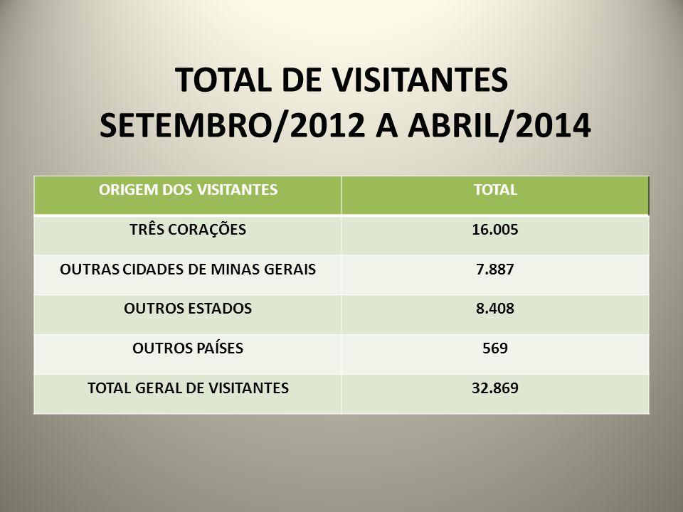 TOTAL DE VISITANTES SETEMBRO/2012 A ABRIL/2014