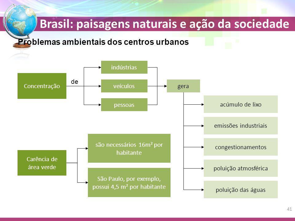 Problemas ambientais dos centros urbanos