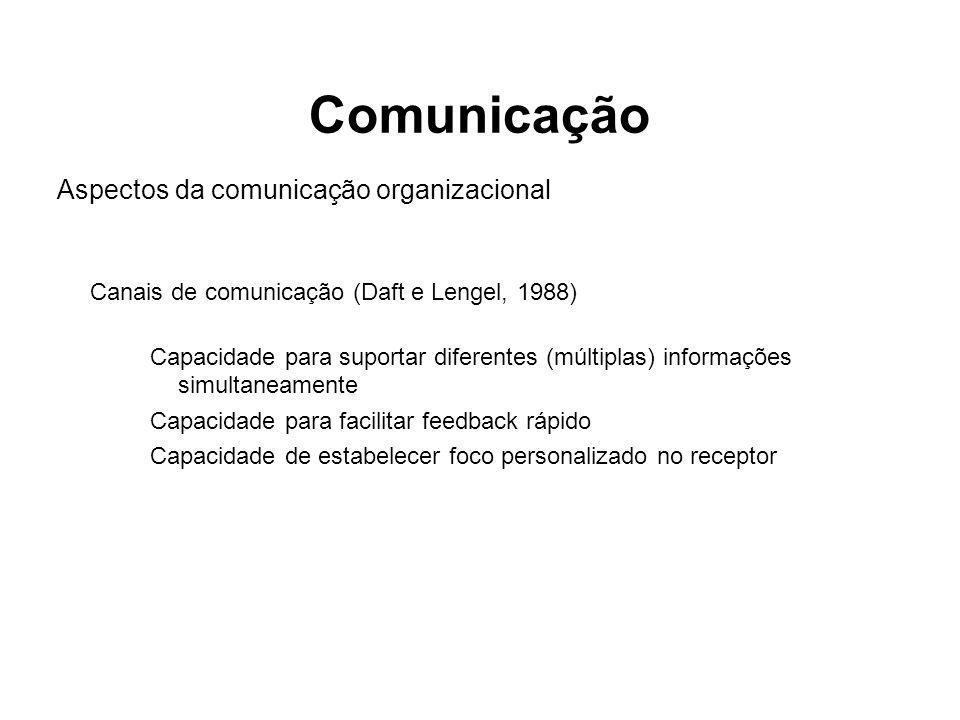 Comunicação Aspectos da comunicação organizacional