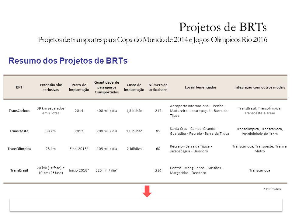 Resumo dos Projetos de BRTs