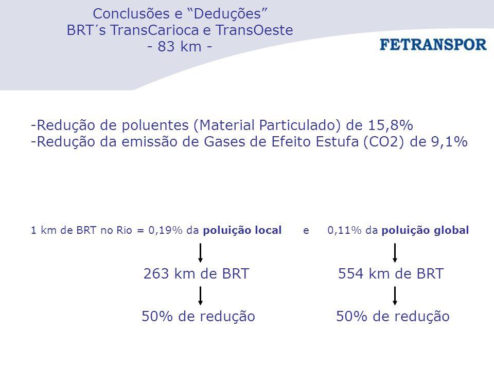 Conclusões e Deduções BRT´s TransCarioca e TransOeste - 83 km -