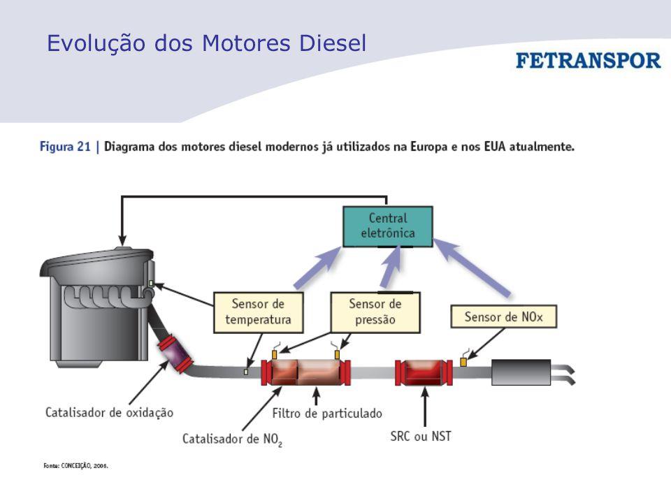 Evolução dos Motores Diesel