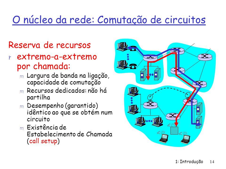 O núcleo da rede: Comutação de circuitos