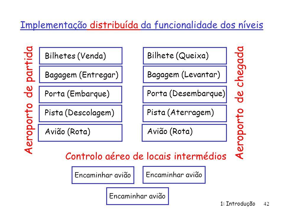 Implementação distribuída da funcionalidade dos níveis