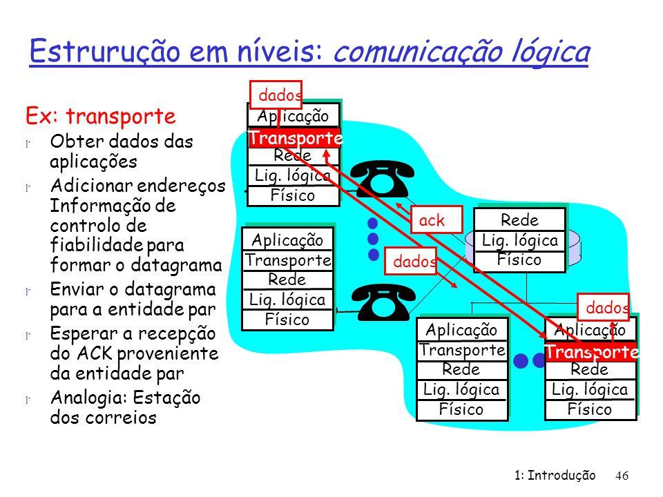 Estrurução em níveis: comunicação lógica