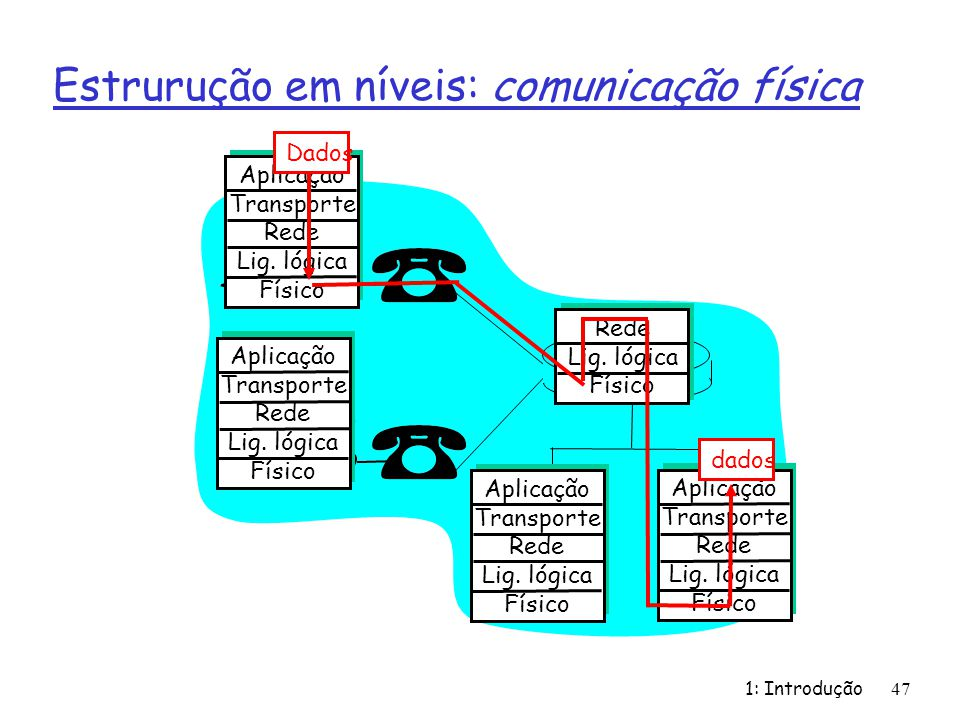 Estrurução em níveis: comunicação física