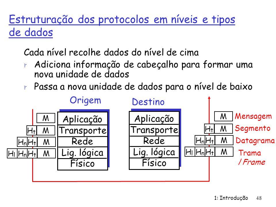 Estruturação dos protocolos em níveis e tipos de dados